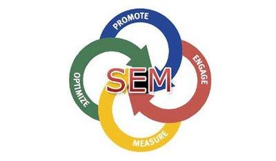 SEM有点击没转化的原因