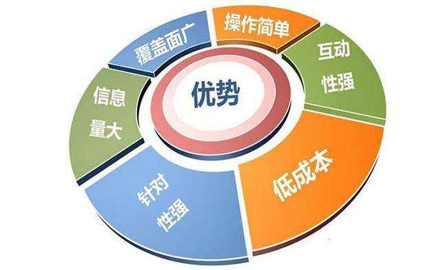 全网营销可以给企业的发展带来哪些优势?